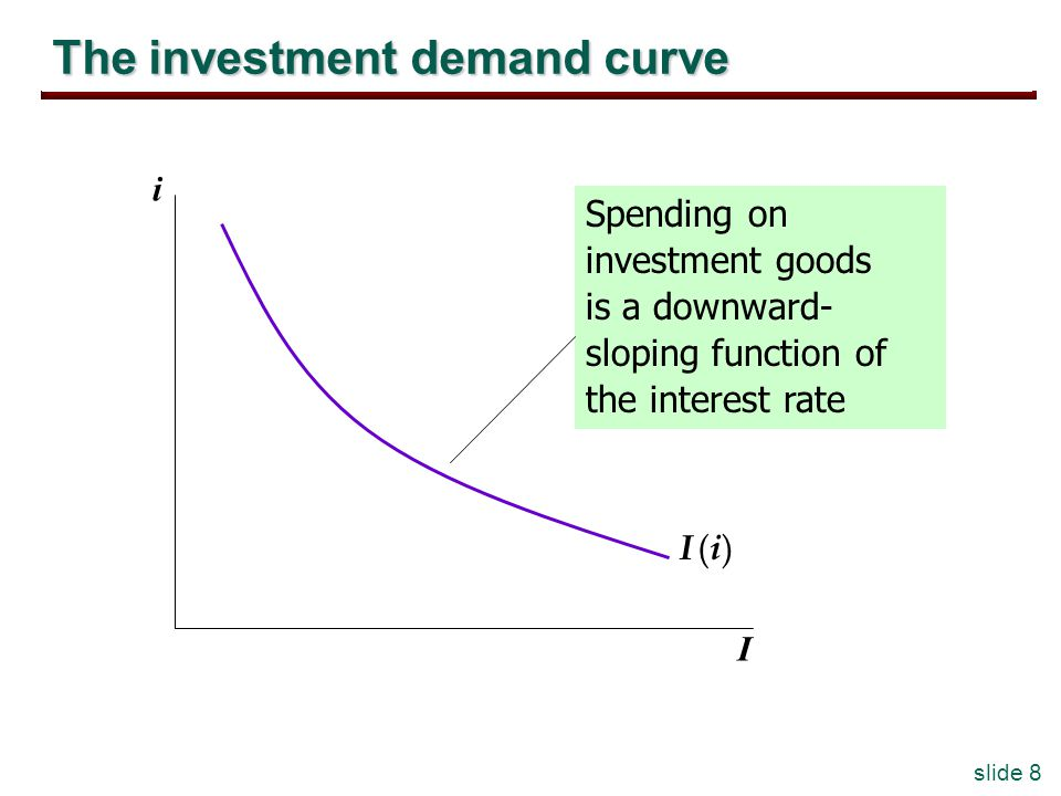 slide 8 The investment demand curve i I I (i)I (i) Spending on investment goods is a downward- sloping function of the interest rate