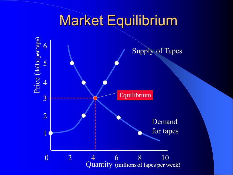 Market Equilibrium 0246810 1 2 3 4 5 6 Quantity (millions of tapes per week) Price ( dollar per tape) Supply of Tapes Demand for tapes Equilibrium