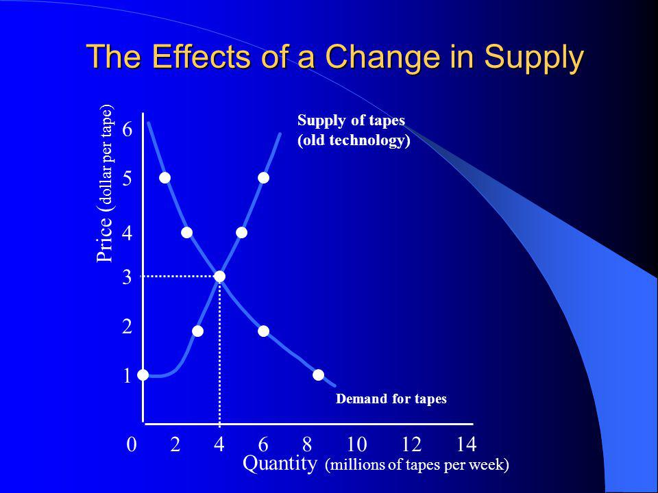The Effects of a Change in Supply Quantity (millions of tapes per week) 0 2 4 6 8 10 12 14 1 2 3 4 5 6 Price ( dollar per tape) Demand for tapes Supply of tapes (old technology)