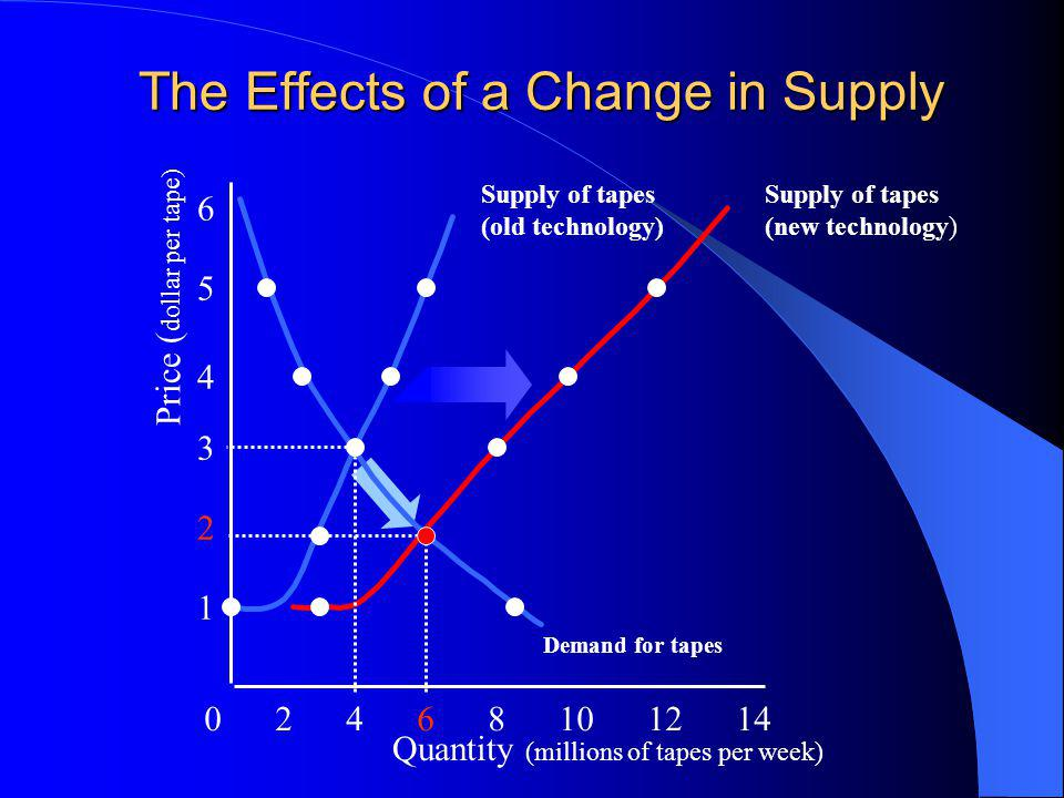 The Effects of a Change in Supply Quantity (millions of tapes per week) 0 2 4 6 8 10 12 14 1 2 3 4 5 6 Price ( dollar per tape) Supply of tapes (old technology) Demand for tapes Supply of tapes (new technology)