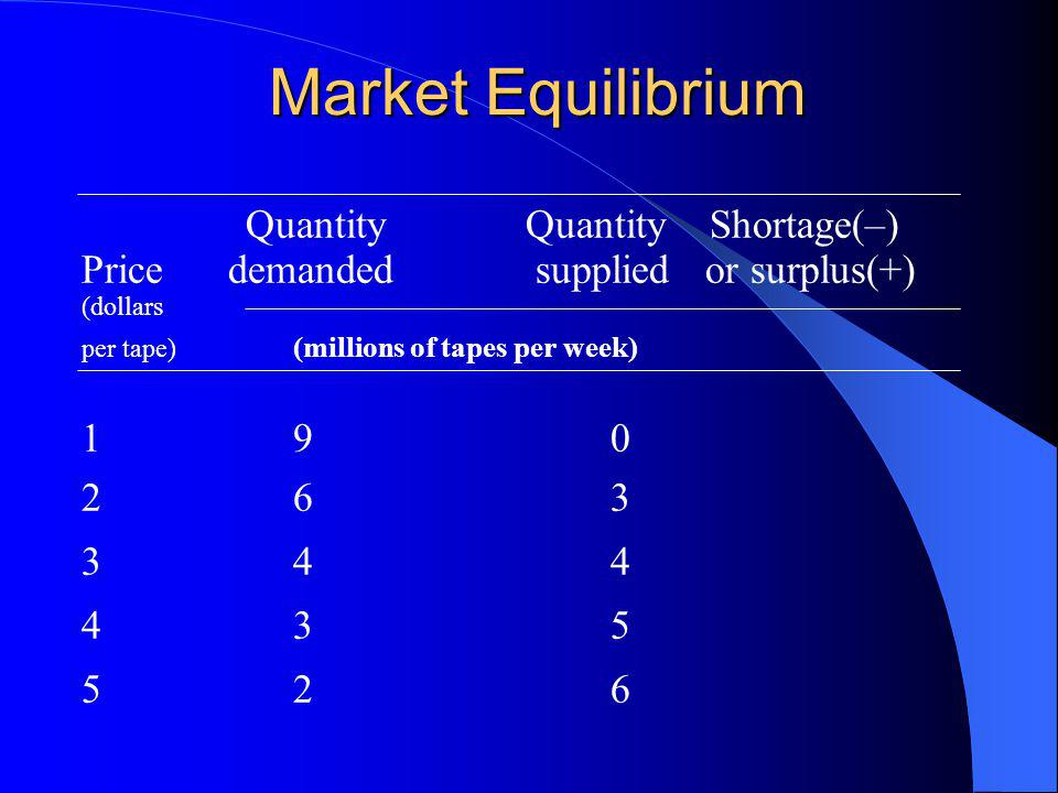 Market Equilibrium Quantity Quantity Shortage(–) Price demanded supplied or surplus(+) (dollars per tape) (millions of tapes per week) 190 263 344 435 526