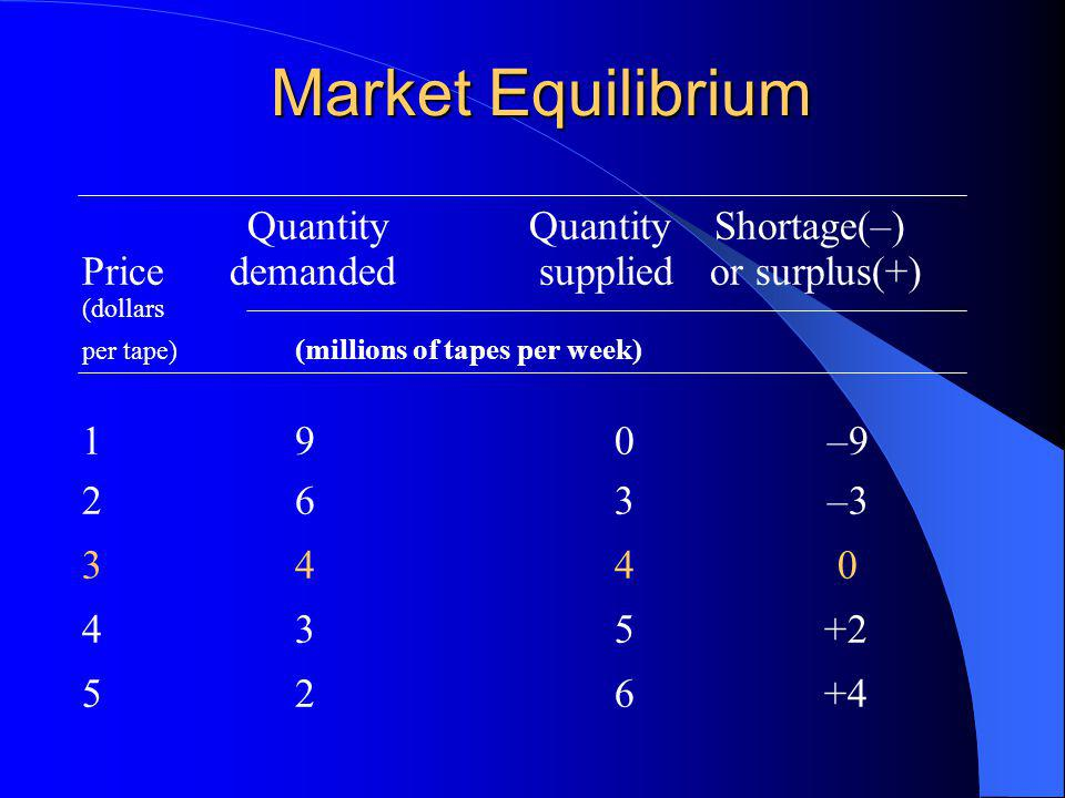 Market Equilibrium Quantity Quantity Shortage(–) Price demanded supplied or surplus(+) (dollars per tape) (millions of tapes per week) 190–9 263–3 344 0 435 +2 526 +4