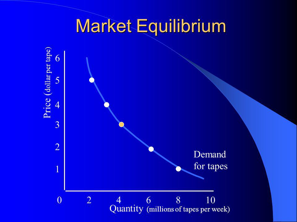 Market Equilibrium 0246810 1 2 3 4 5 6 Quantity (millions of tapes per week) Price ( dollar per tape) Demand for tapes