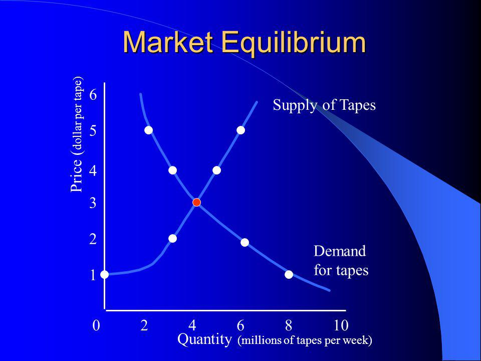 Market Equilibrium 0246810 1 2 3 4 5 6 Quantity (millions of tapes per week) Price ( dollar per tape) Supply of Tapes Demand for tapes