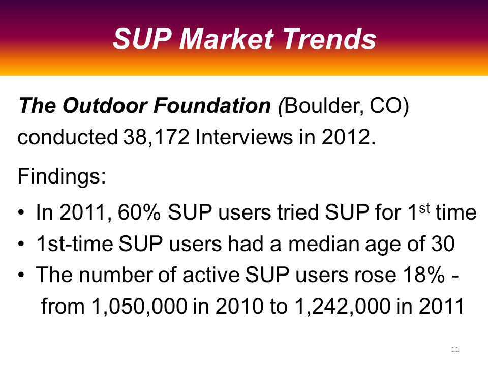 The Outdoor Foundation (Boulder, CO) conducted 38,172 Interviews in 2012.