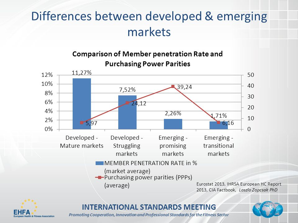 INTERNATIONAL STANDARDS MEETING Promoting Cooperation, Innovation and Professional Standards for the Fitness Sector Differences between developed & emerging markets Eurostat 2013, IHRSA European HC Report 2013, CIA Factbook, Laszlo Zopcsak PhD