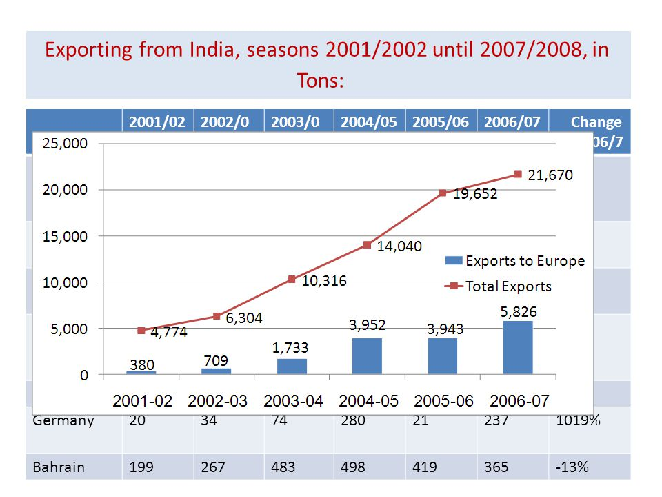 Exporting from India, seasons 2001/2002 until 2007/2008, in Tons: 9 2001/022002/0 3 2003/0 4 2004/052005/062006/07 Change 05/6 06/7 Exports to Europe 3837091,7333,9523,9435,82648% Netherlands1501344911,8641,5822,88582% England2033586811,2601,4341,95336% Saudi Arabia 1722357773578701,909119% Russia18114661482% Germany203474280212371019% Bahrain199267483498419365-13%