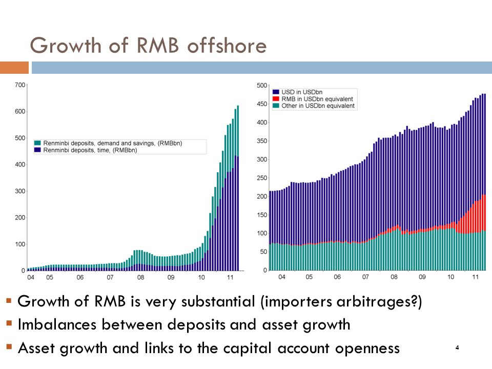 4 Growth of RMB offshore Growth of RMB is very substantial (importers arbitrages ) Imbalances between deposits and asset growth Asset growth and links to the capital account openness