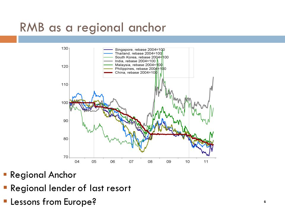 6 RMB as a regional anchor 6 Regional Anchor Regional lender of last resort Lessons from Europe