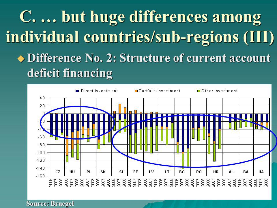 C. … but huge differences among individual countries/sub-regions (III) Difference No.