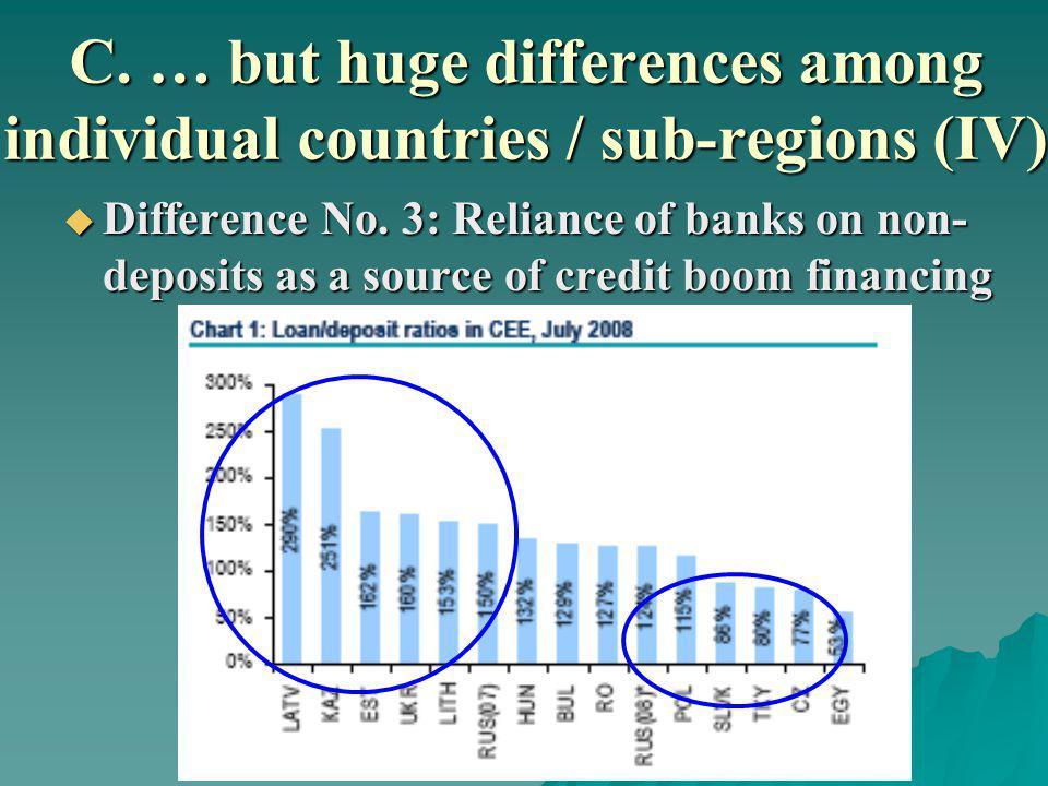 C. … but huge differences among individual countries / sub-regions (IV) Difference No.
