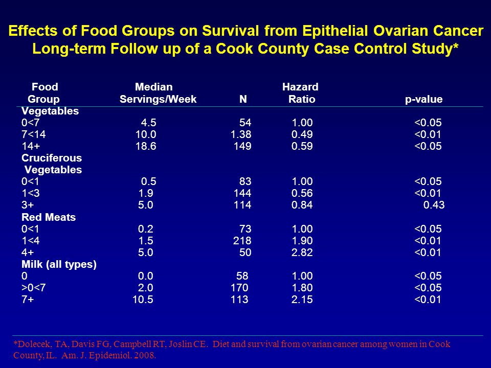 Effects of Food Groups on Survival from Epithelial Ovarian Cancer Long-term Follow up of a Cook County Case Control Study* Food Median Hazard GroupServings/Week N Ratio p-value Vegetables 0<7 4.5 54 1.00 <0.05 7<14 10.0 1.38 0.49<0.01 14+ 18.6 149 0.59<0.05 Cruciferous Vegetables 0<1 0.5 83 1.00<0.05 1<3 1.9 144 0.56<0.01 3+ 5.0 114 0.84 0.43 Red Meats 0<1 0.2 73 1.00 <0.05 1<4 1.5 218 1.90 <0.01 4+ 5.0 50 2.82 <0.01 Milk (all types) 0 0.0 58 1.00 <0.05 >0<7 2.0 170 1.80 <0.05 7+ 10.5 113 2.15<0.01 *Dolecek, TA, Davis FG, Campbell RT, Joslin CE.