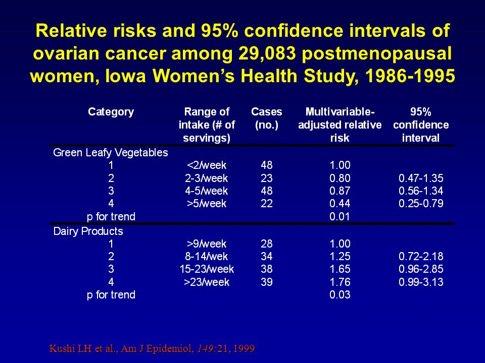 Kushi LH et al., Am J Epidemiol, 149:21, 1999 Relative risks and 95% confidence intervals of ovarian cancer among 29,083 postmenopausal women, Iowa Womens Health Study, 1986-1995