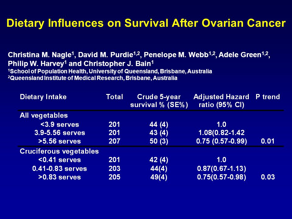 Dietary Influences on Survival After Ovarian Cancer Christina M.