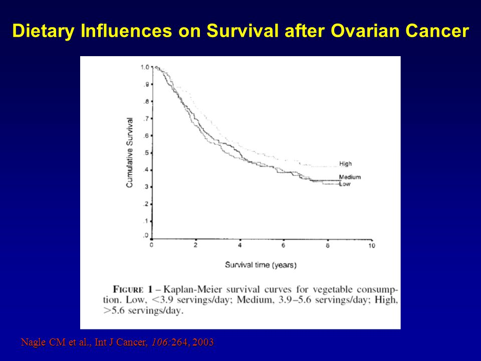 Nagle CM et al., Int J Cancer, 106:264, 2003 Dietary Influences on Survival after Ovarian Cancer