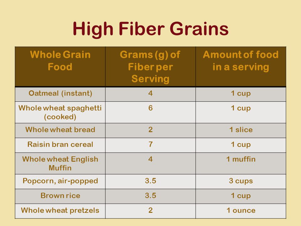 High Fiber Grains Whole Grain Food Grams (g) of Fiber per Serving Amount of food in a serving Oatmeal (instant)41 cup Whole wheat spaghetti (cooked) 61 cup Whole wheat bread21 slice Raisin bran cereal71 cup Whole wheat English Muffin 41 muffin Popcorn, air-popped3.53 cups Brown rice3.51 cup Whole wheat pretzels21 ounce