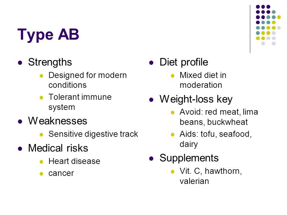 Type AB Strengths Designed for modern conditions Tolerant immune system Weaknesses Sensitive digestive track Medical risks Heart disease cancer Diet profile Mixed diet in moderation Weight-loss key Avoid: red meat, lima beans, buckwheat Aids: tofu, seafood, dairy Supplements Vit.