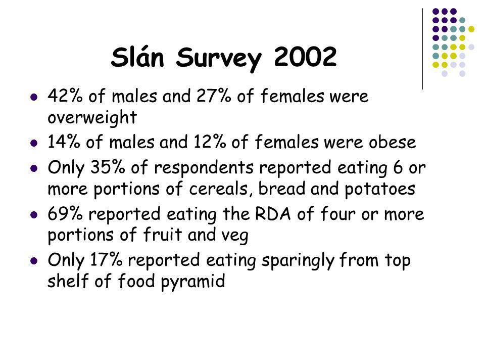 Slán Survey 2002 42% of males and 27% of females were overweight 14% of males and 12% of females were obese Only 35% of respondents reported eating 6 or more portions of cereals, bread and potatoes 69% reported eating the RDA of four or more portions of fruit and veg Only 17% reported eating sparingly from top shelf of food pyramid