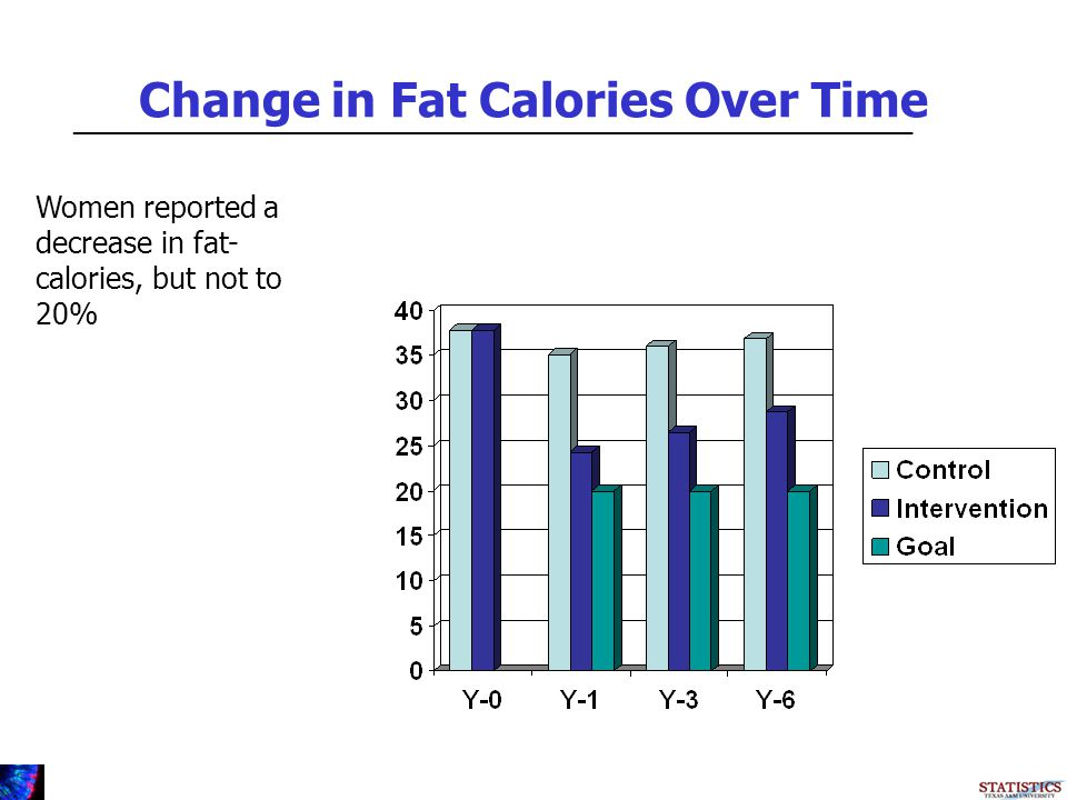 Change in Fat Calories Over Time _________________________________________________________ Women reported a decrease in fat- calories, but not to 20%