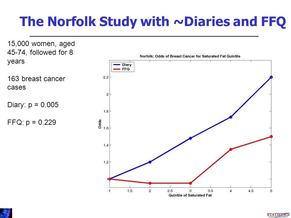 The Norfolk Study with ~Diaries and FFQ _________________________________________________________ 15,000 women, aged 45-74, followed for 8 years 163 breast cancer cases Diary: p = 0.005 FFQ: p = 0.229