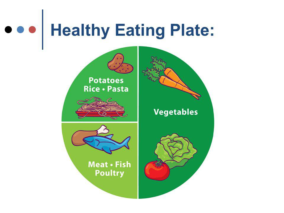 Healthy Eating Plate: