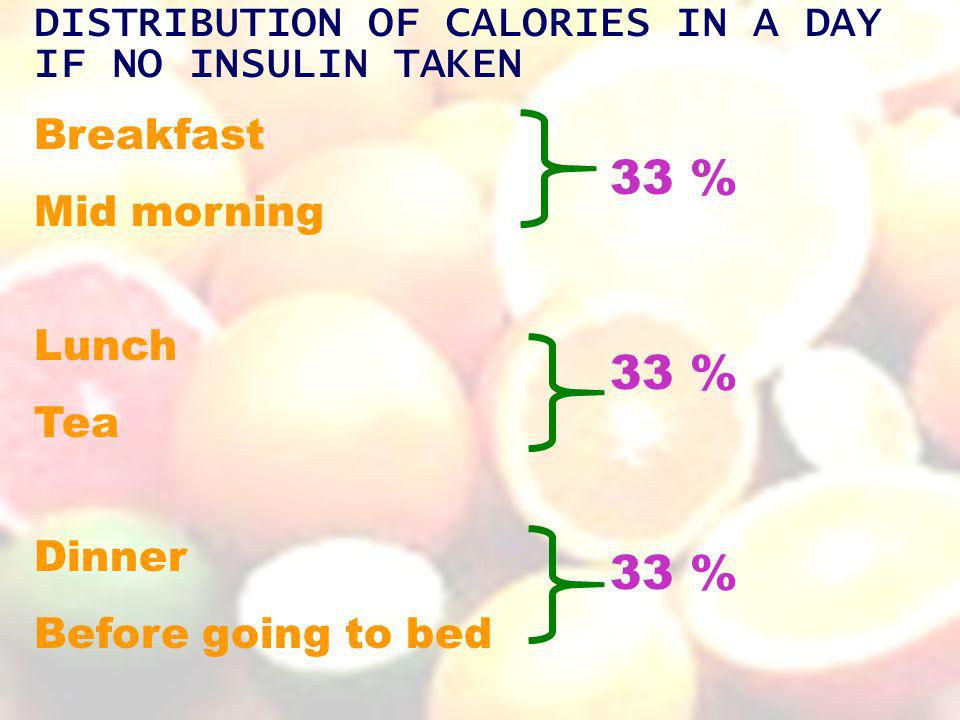 DISTRIBUTION OF CALORIES IN A DAY IF NO INSULIN TAKEN 33 % Breakfast Mid morning Lunch Tea Dinner Before going to bed