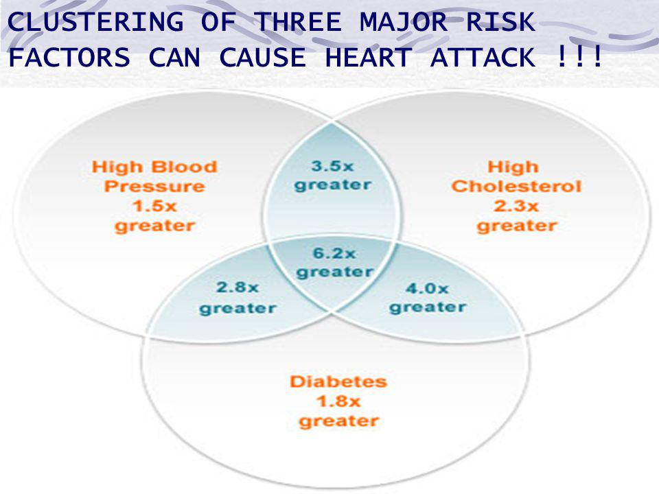 CLUSTERING OF THREE MAJOR RISK FACTORS CAN CAUSE HEART ATTACK !!!
