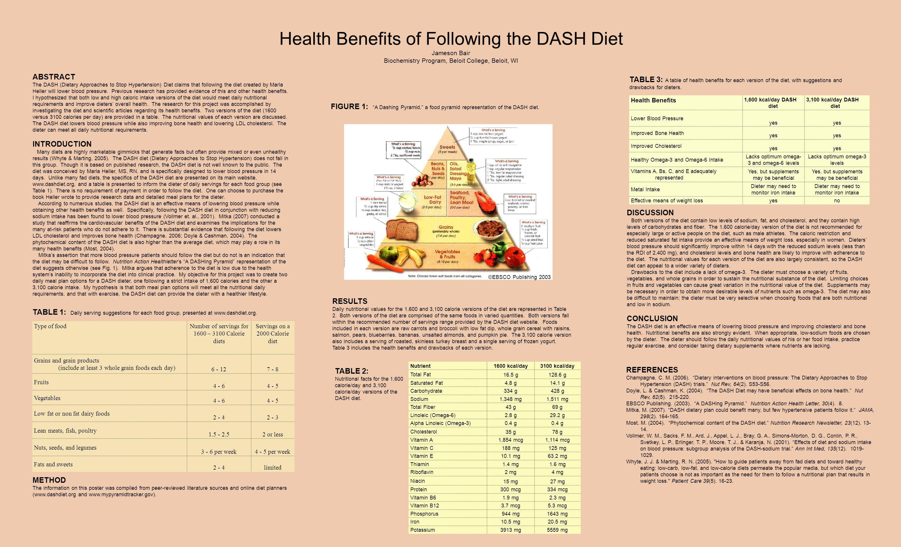Health Benefits of Following the DASH Diet Jameson Bair Biochemistry Program, Beloit College, Beloit, WI Type of foodNumber of servings for 1600 – 3100 Calorie diets Servings on a 2000 Calorie diet Grains and grain products (include at least 3 whole grain foods each day) 6 - 127 - 8 Fruits 4 - 64 - 5 Vegetables 4 - 64 - 5 Low fat or non fat dairy foods 2 - 42 - 3 Lean meats, fish, poultry 1.5 - 2.52 or less Nuts, seeds, and legumes 3 - 6 per week4 - 5 per week Fats and sweets 2 - 4limited Nutrient1600 kcal/day3100 kcal/day Total Fat 16.5 g128.6 g Saturated Fat4.8 g14.1 g Carbohydrate334 g428 g Sodium1,348 mg1,511 mg Total Fiber43 g69 g Linoleic (Omega-6)2.8 g29.2 g Alpha Linoleic (Omega-3)0.4 g Cholesterol 35 g78 g Vitamin A1,854 mcg1,114 mcg Vitamin C188 mg125 mg Vitamin E10.1 mg63.2 mg Thiamin1.4 mg1.6 mg Riboflavin2 mg4 mg Niacin 15 mg27 mg Protein300 mcg334 mcg Vitamin B61.9 mg2.3 mg Vitamin B123.7 mcg5.3 mcg Phosphorus944 mg1643 mg Iron10.5 mg20.5 mg Potassium3913 mg5559 mg ABSTRACT The DASH (Dietary Approaches to Stop Hypertension) Diet claims that following the diet created by Marla Heller will lower blood pressure.