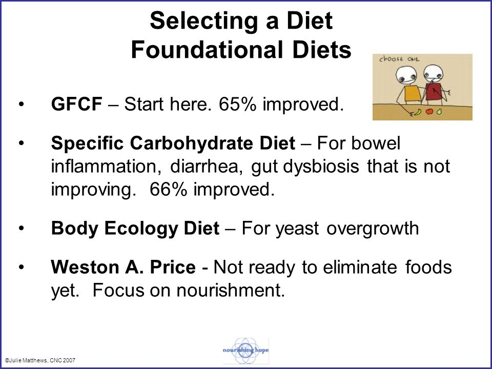 Selecting a Diet Foundational Diets GFCF – Start here.
