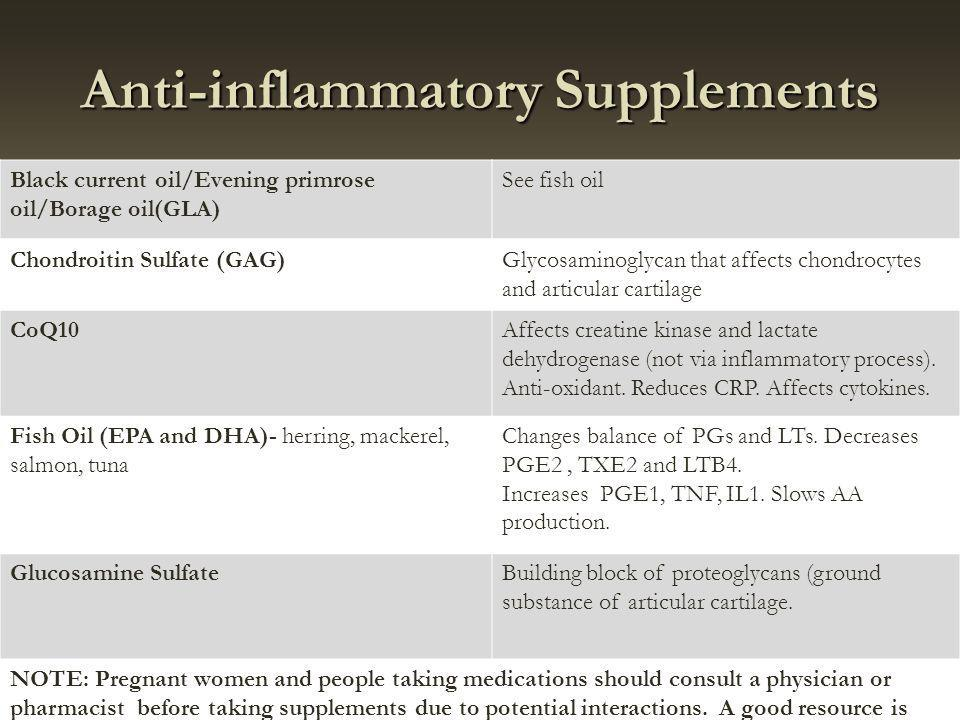 Anti-inflammatory Supplements Black current oil/Evening primrose oil/Borage oil(GLA) See fish oil Chondroitin Sulfate (GAG)Glycosaminoglycan that affects chondrocytes and articular cartilage CoQ10Affects creatine kinase and lactate dehydrogenase (not via inflammatory process).