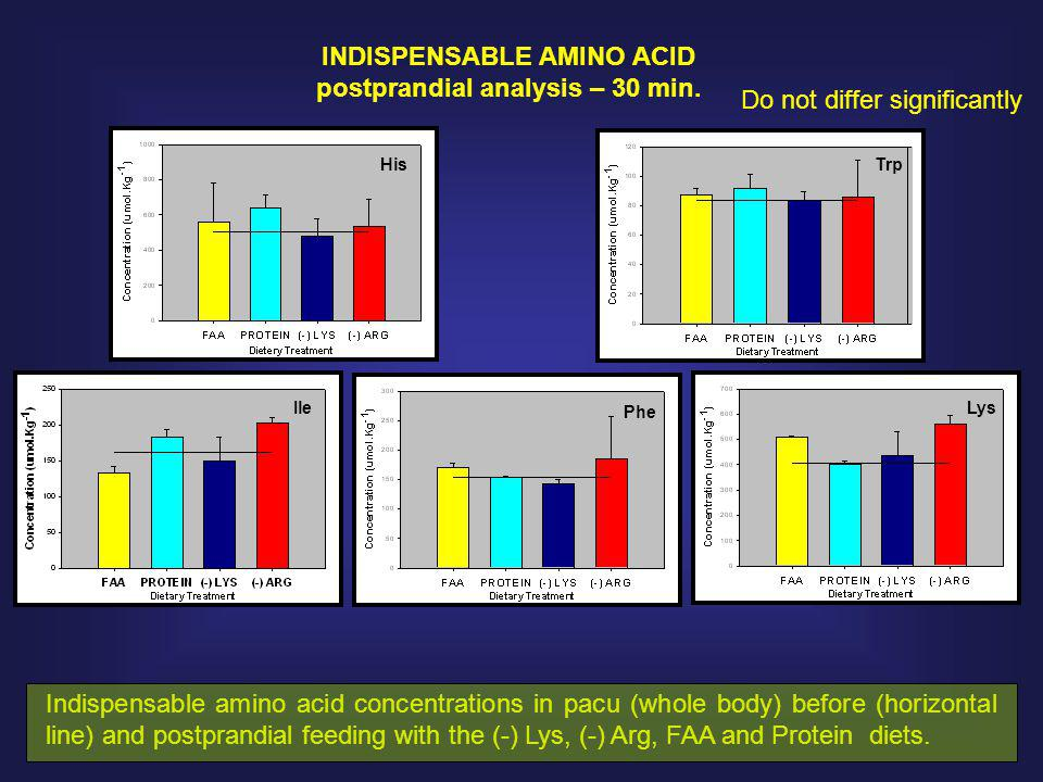 INDISPENSABLE AMINO ACID postprandial analysis – 30 min.