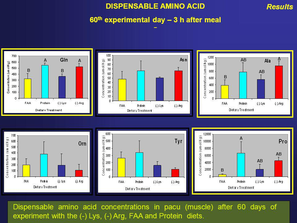 Results DISPENSABLE AMINO ACID 60 th experimental day – 3 h after meal – Gln A A B B AB A B A B Dispensable amino acid concentrations in pacu (muscle) after 60 days of experiment with the (-) Lys, (-) Arg, FAA and Protein diets.