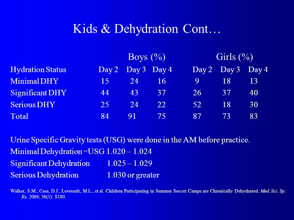 Kids & Dehydration Cont… Boys (%)Girls (%) Hydration StatusDay 2 Day 3 Day 4 Day 2 Day 3 Day 4 Minimal DHY 15 2416 9 18 13 Significant DHY 44 4337 26 37 40 Serious DHY 25 2422 52 18 30 Total 849175 87 73 83 Urine Specific Gravity tests (USG) were done in the AM before practice.