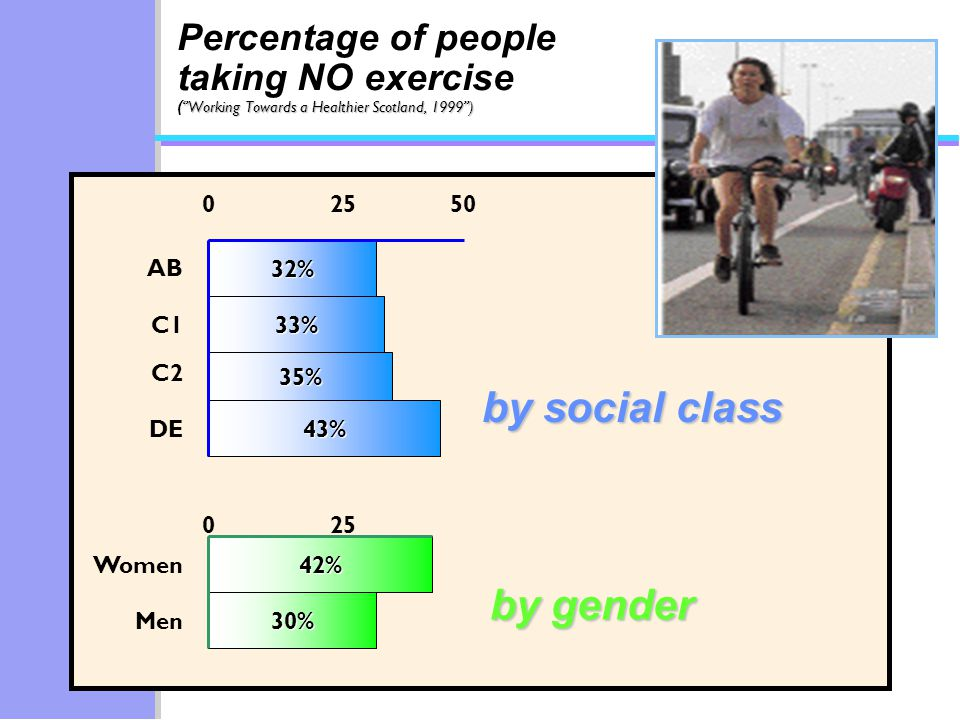 32% 33% 35% 43% 02550 AB C1 C2 DE 42% 30% Women Men 025 Working Towards a Healthier Scotland, 1999) Percentage of people taking NO exercise ( Working Towards a Healthier Scotland, 1999) by social class by gender