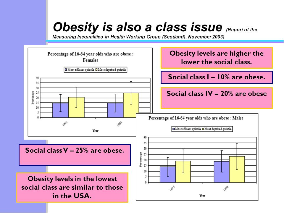 Obesity levels are higher the lower the social class.