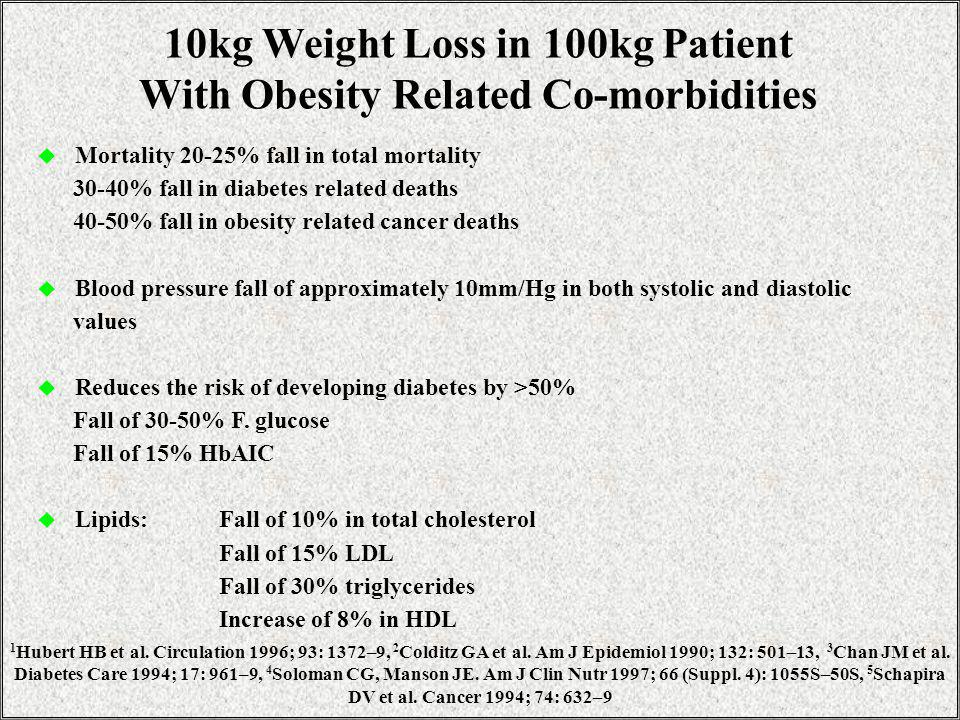 10kg Weight Loss in 100kg Patient With Obesity Related Co-morbidities Mortality 20-25% fall in total mortality 30-40% fall in diabetes related deaths 40-50% fall in obesity related cancer deaths Blood pressure fall of approximately 10mm/Hg in both systolic and diastolic values Reduces the risk of developing diabetes by >50% Fall of 30-50% F.