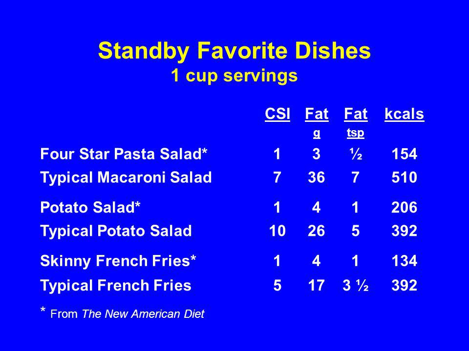 Standby Favorite Dishes 1 cup servings CSIFat g Fat tsp kcals Four Star Pasta Salad*13½154 Typical Macaroni Salad7367510 Potato Salad*141206 Typical Potato Salad10265392 Skinny French Fries*141134 Typical French Fries5173 ½392 * From The New American Diet