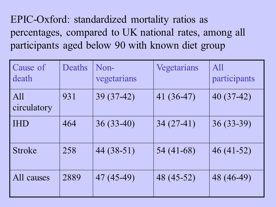 EPIC-Oxford: standardized mortality ratios as percentages, compared to UK national rates, among all participants aged below 90 with known diet group Cause of death DeathsNon- vegetarians VegetariansAll participants All circulatory 93139 (37-42)41 (36-47)40 (37-42) IHD46436 (33-40)34 (27-41)36 (33-39) Stroke25844 (38-51)54 (41-68)46 (41-52) All causes288947 (45-49)48 (45-52)48 (46-49)