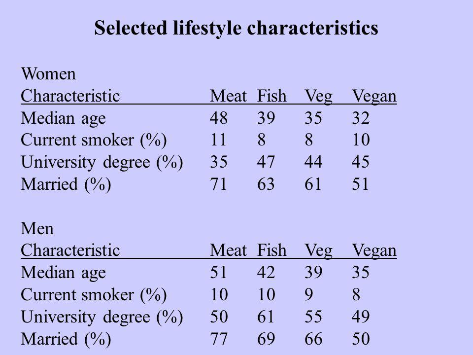 Selected lifestyle characteristics Women CharacteristicMeatFishVegVegan Median age48393532 Current smoker (%)118810 University degree (%)35474445 Married (%)71636151 Men CharacteristicMeatFishVegVegan Median age51423935 Current smoker (%)101098 University degree (%)50615549 Married (%)77696650