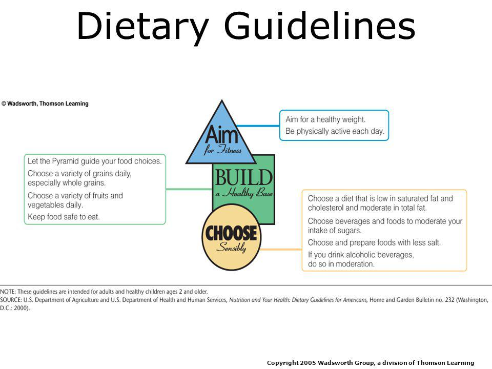 Diet Planning Principles Nutrient density –Empty-kilocalorie foods Moderation Variety Copyright 2005 Wadsworth Group, a division of Thomson Learning