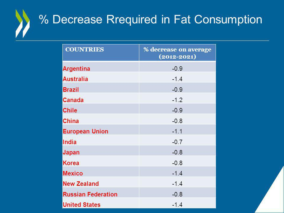 % Decrease Rrequired in Fat Consumption COUNTRIES% decrease on average (2012-2021) Argentina-0.9 Australia-1.4 Brazil-0.9 Canada-1.2 Chile-0.9 China-0.8 European Union-1.1 India-0.7 Japan-0.8 Korea-0.8 Mexico-1.4 New Zealand-1.4 Russian Federation-0.8 United States-1.4