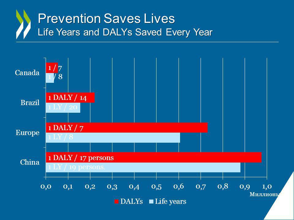 Prevention Saves Lives Life Years and DALYs Saved Every Year 1 DALY / 17 persons