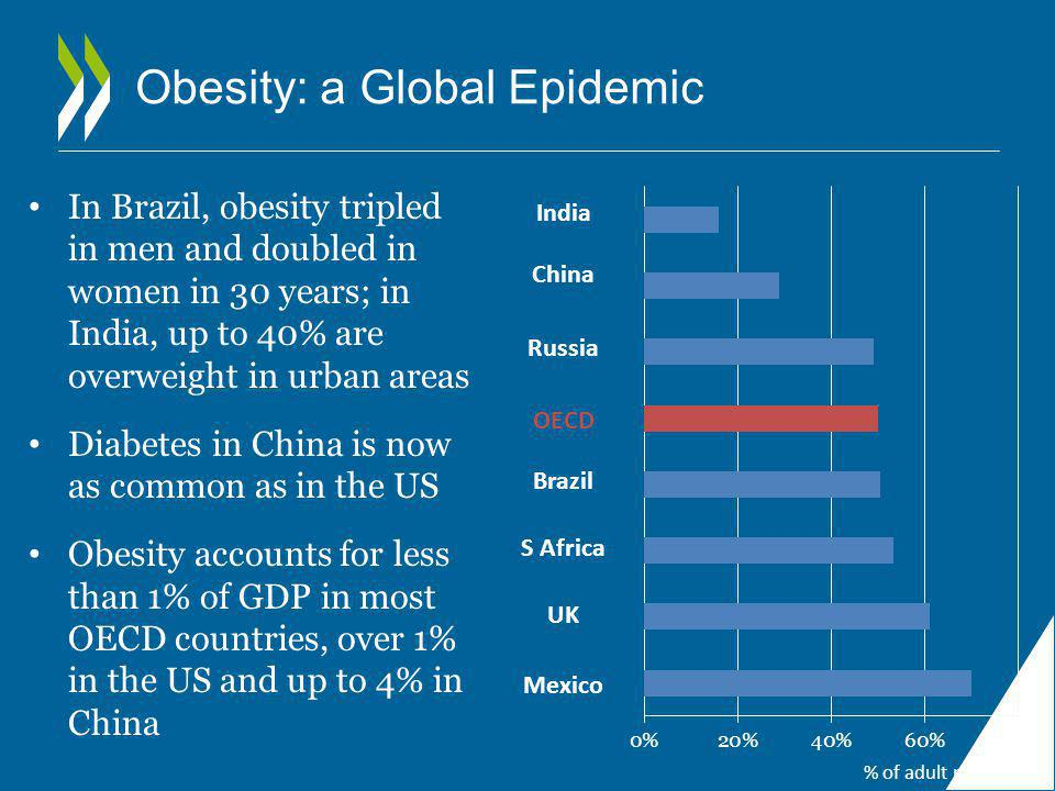 Obesity: a Global Epidemic India China Russia OECD Brazil S Africa UK Mexico % of adult population In Brazil, obesity tripled in men and doubled in women in 30 years; in India, up to 40% are overweight in urban areas Diabetes in China is now as common as in the US Obesity accounts for less than 1% of GDP in most OECD countries, over 1% in the US and up to 4% in China