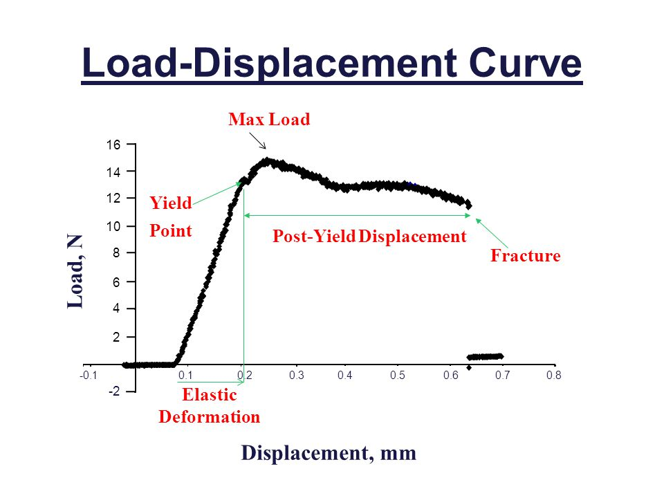 Displacement, mm Load-Displacement Curve 0.3 -2-2 -0.1 0.10.20.40.50.60.70.8 Load, N Fracture Yield Point Elastic Deformation Post-Yield Displacement 12 10 8 6 4 2 14 16 Max Load