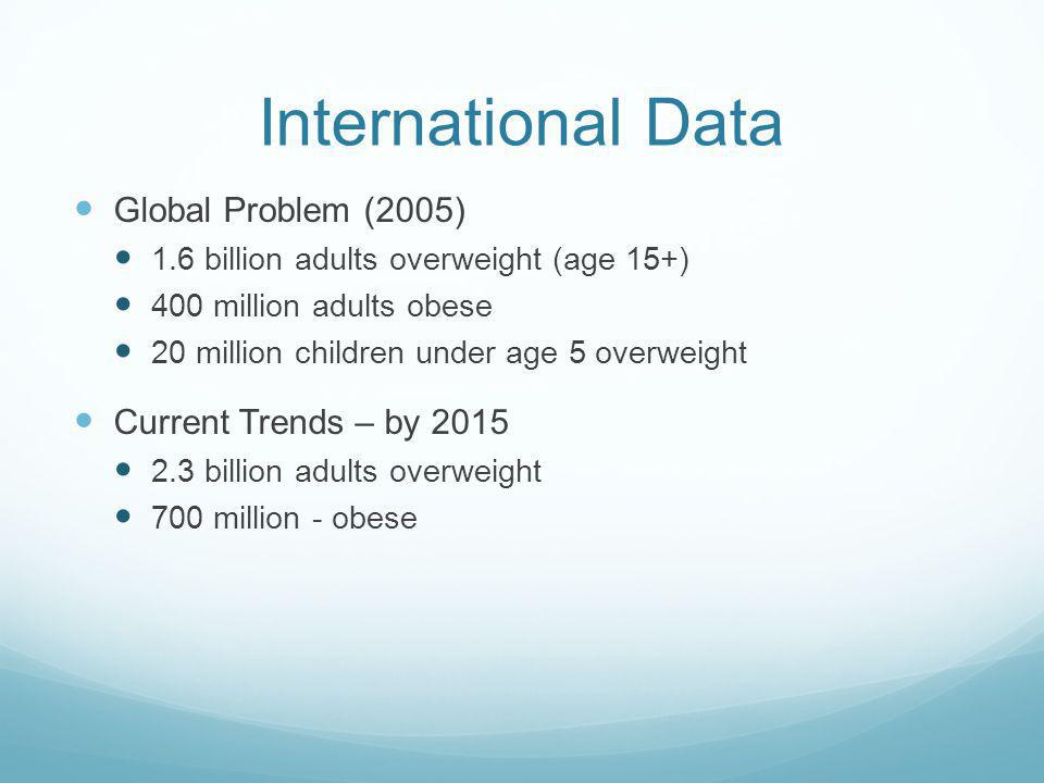 International Data Global Problem (2005) 1.6 billion adults overweight (age 15+) 400 million adults obese 20 million children under age 5 overweight Current Trends – by 2015 2.3 billion adults overweight 700 million - obese