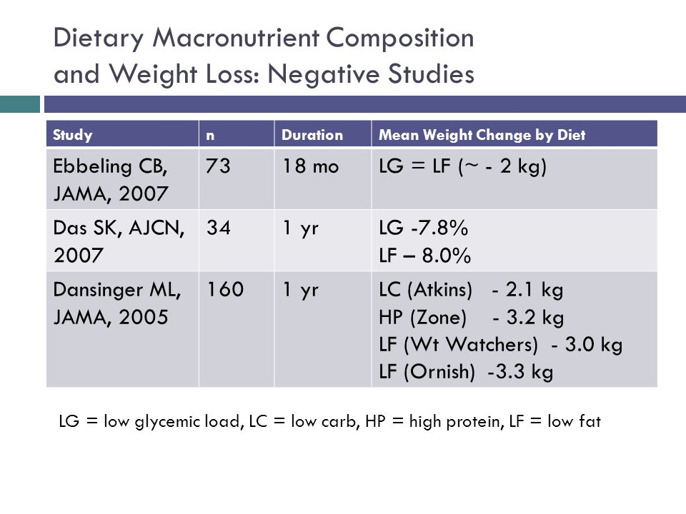Dietary Macronutrient Composition and Weight Loss: Negative Studies StudynDurationMean Weight Change by Diet Ebbeling CB, JAMA, 2007 7318 moLG = LF (~ - 2 kg) Das SK, AJCN, 2007 341 yrLG -7.8% LF – 8.0% Dansinger ML, JAMA, 2005 1601 yrLC (Atkins) - 2.1 kg HP (Zone) - 3.2 kg LF (Wt Watchers) - 3.0 kg LF (Ornish) -3.3 kg LG = low glycemic load, LC = low carb, HP = high protein, LF = low fat