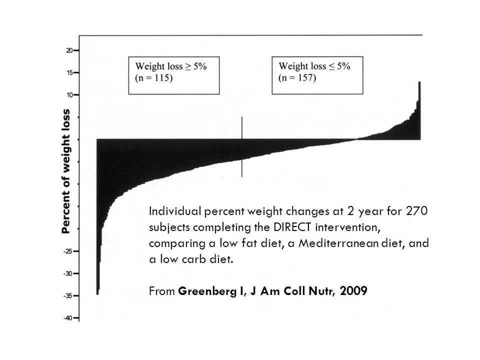 Individual percent weight changes at 2 year for 270 subjects completing the DIRECT intervention, comparing a low fat diet, a Mediterranean diet, and a low carb diet.