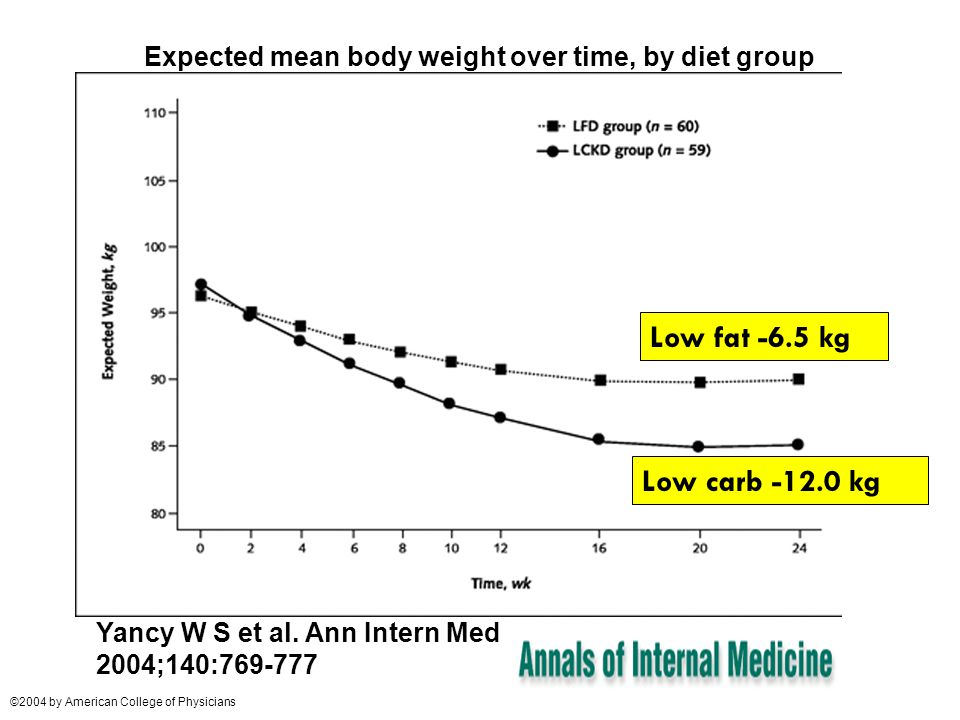 Expected mean body weight over time, by diet group Yancy W S et al.