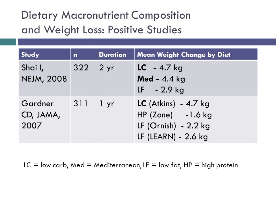 Dietary Macronutrient Composition and Weight Loss: Positive Studies StudynDurationMean Weight Change by Diet Shai I, NEJM, 2008 3222 yrLC - 4.7 kg Med - 4.4 kg LF - 2.9 kg Gardner CD, JAMA, 2007 3111 yrLC (Atkins) - 4.7 kg HP (Zone) -1.6 kg LF (Ornish) - 2.2 kg LF (LEARN) - 2.6 kg LC = low carb, Med = Mediterranean, LF = low fat, HP = high protein
