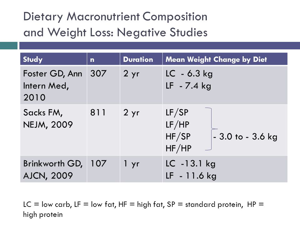 Dietary Macronutrient Composition and Weight Loss: Negative Studies StudynDurationMean Weight Change by Diet Foster GD, Ann Intern Med, 2010 3072 yrLC - 6.3 kg LF - 7.4 kg Sacks FM, NEJM, 2009 8112 yrLF/SP LF/HP HF/SP - 3.0 to - 3.6 kg HF/HP Brinkworth GD, AJCN, 2009 1071 yrLC -13.1 kg LF - 11.6 kg LC = low carb, LF = low fat, HF = high fat, SP = standard protein, HP = high protein